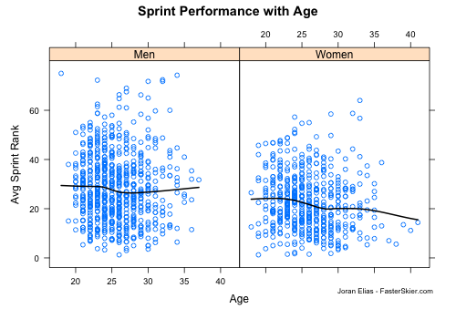 sprint performance